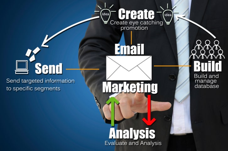 best-email-marketing-company-in-pune-sangli